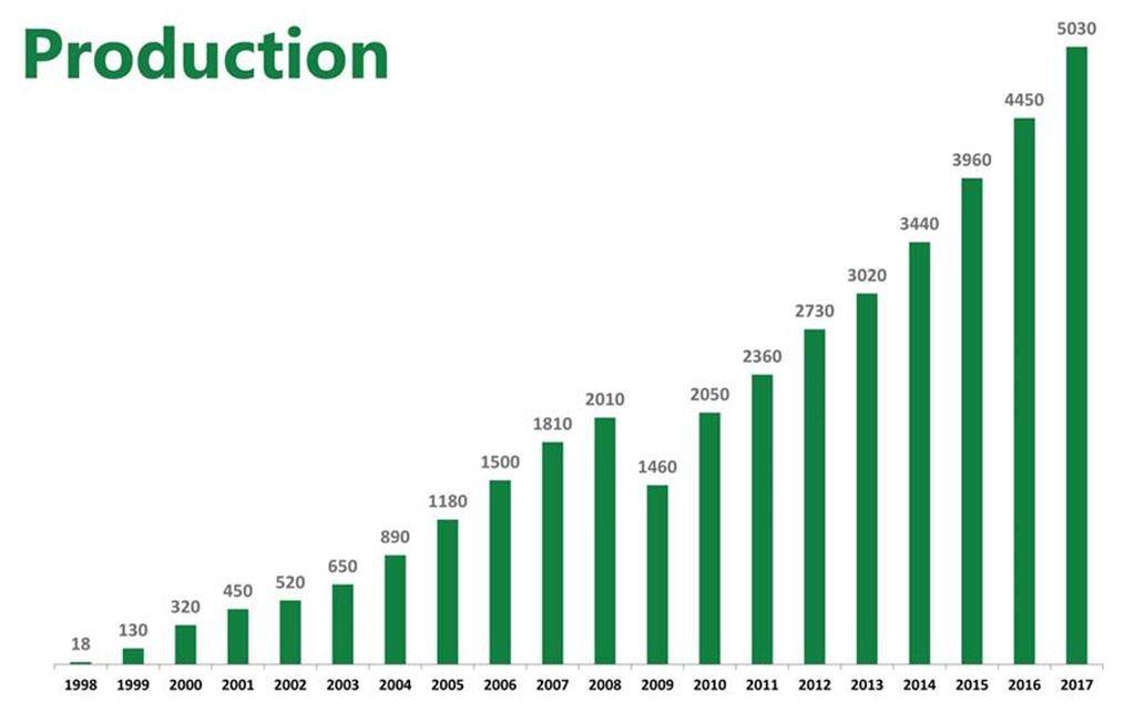 Rekordszámú eladott Combilift 2017-ben